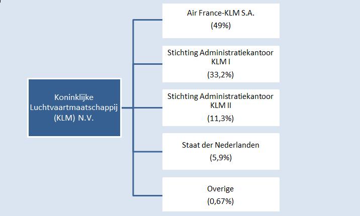 aandeelhouders_klm