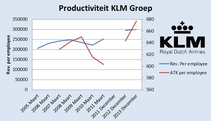 prod_klm